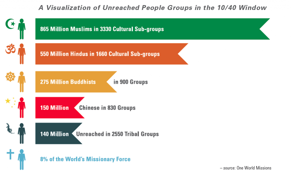 Unreached-groups